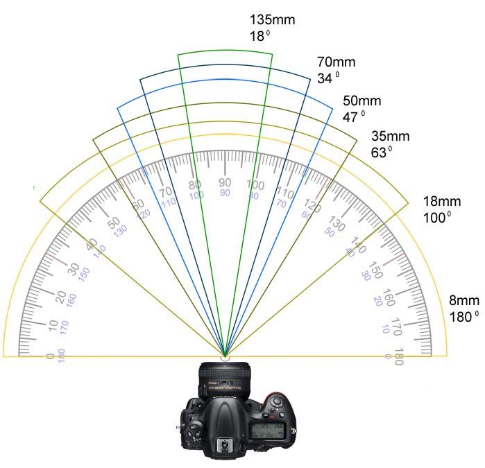 longueurs-focales-angle-de-champ