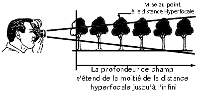 hyperfocale-calcul