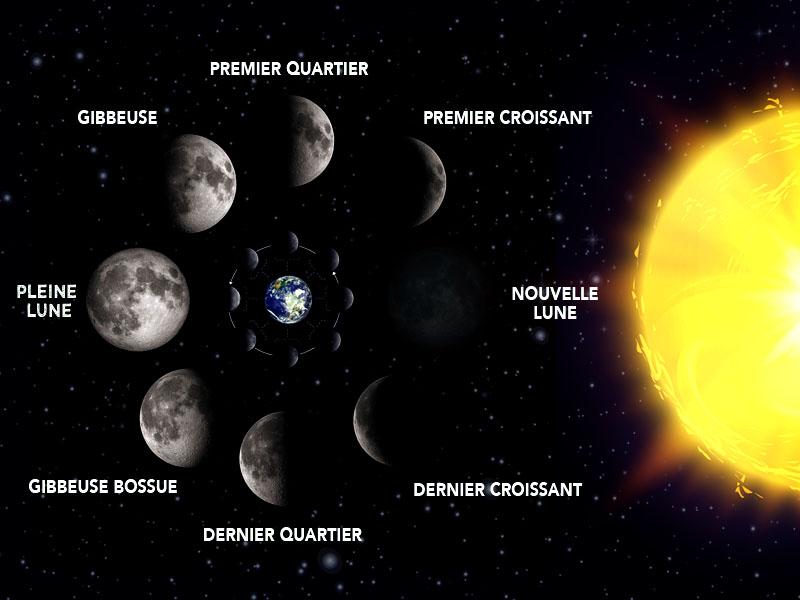 5 conseils pour r ussir prendre la lune en photo for Dans quel sens tourne la terre
