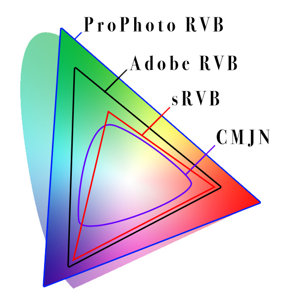 espace de couleurs srvb, adobe rvb